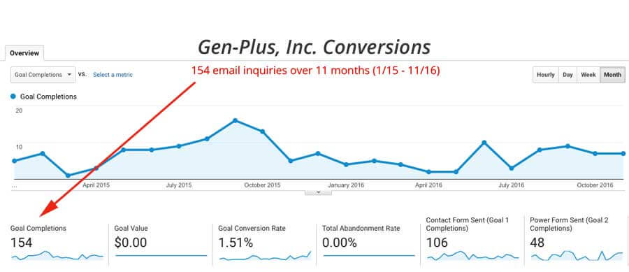 Google analytics conversion screenshot