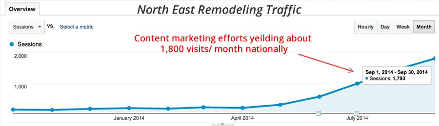 National traffic showing about 1800 visits/mo