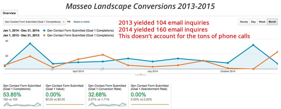 These stats show a 53% increase in conversions from 2013 to 2014 and an overall conversion rate increase of  32%.