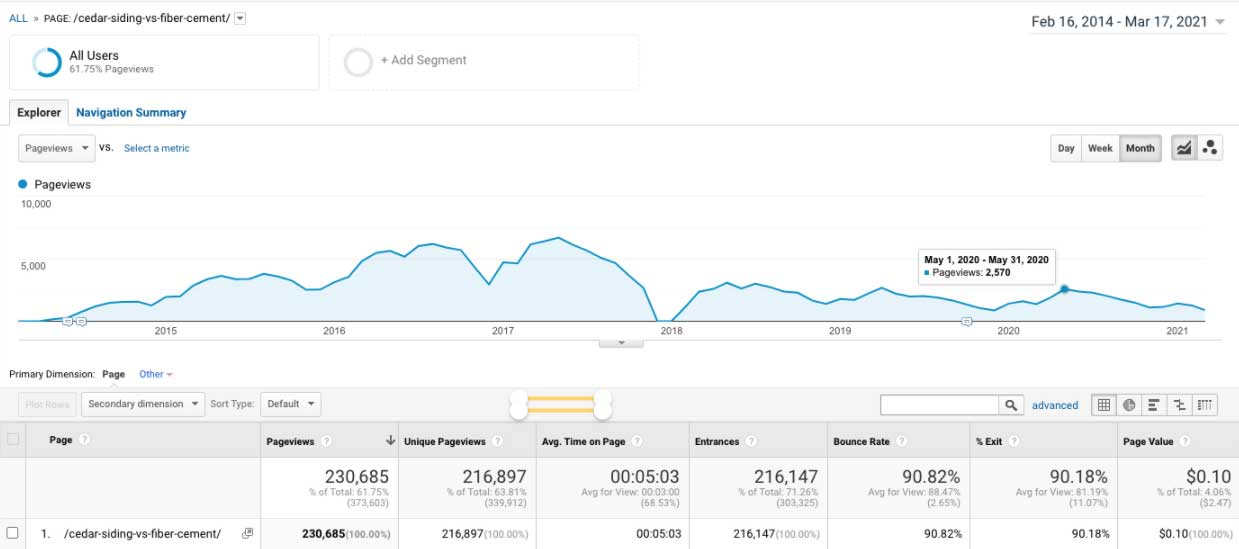 Google Analytics graph showing how our blog post idea paid off in traffic.