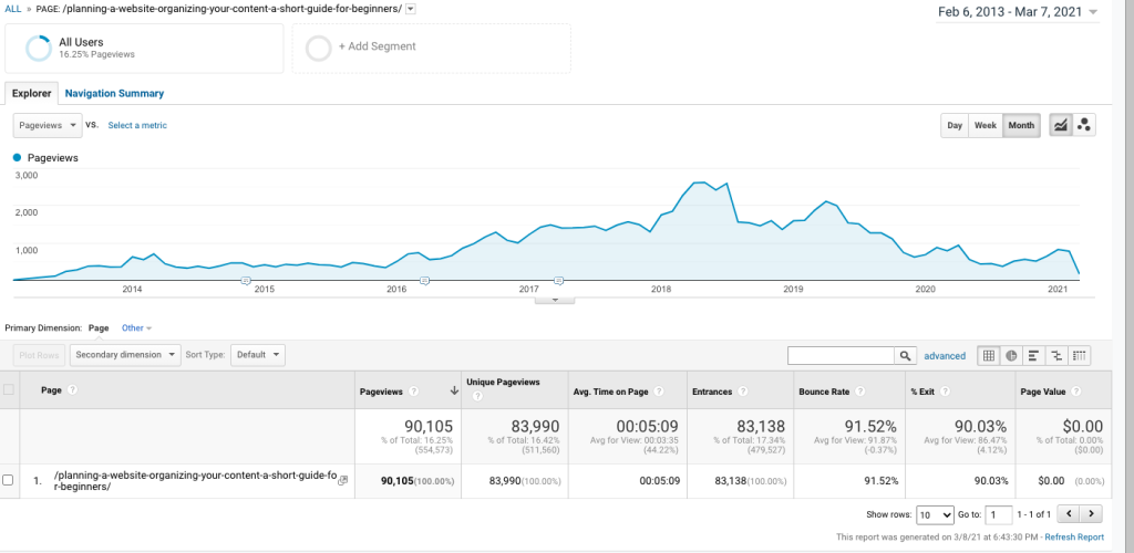 Google analytics stats showing blog post organic traffic