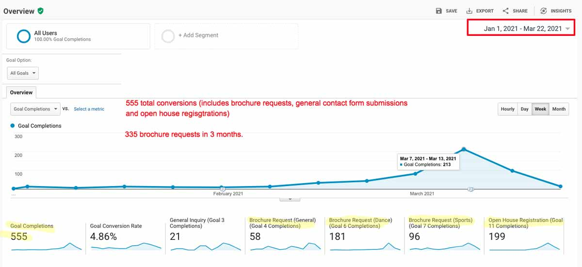 Google Analytics graph showing brochure request conversions.